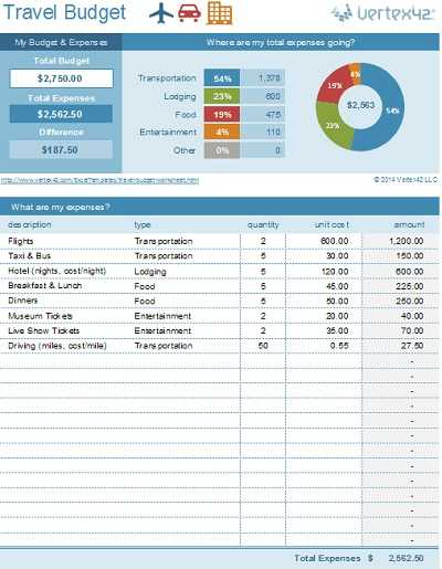 Simple Annual Travel Budget Template