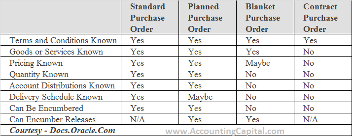 Planned Purchase Order