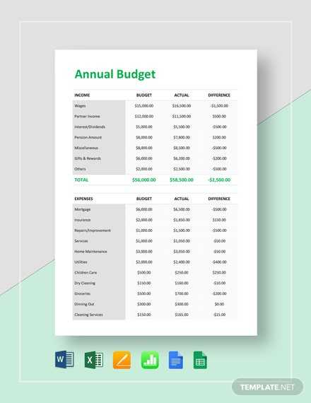 Annual Budget Report Template