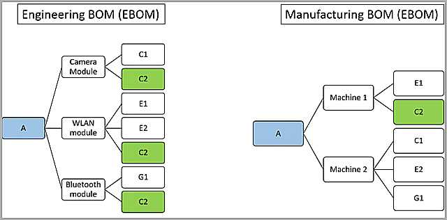 Manufacturing Bill Of Materials  mbom