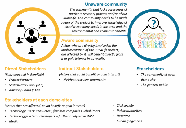 Project Report For Stakeholders And Partners
