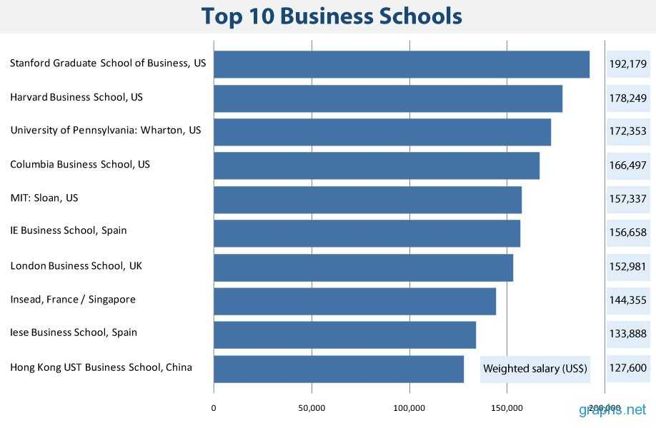Popular Online College For Business